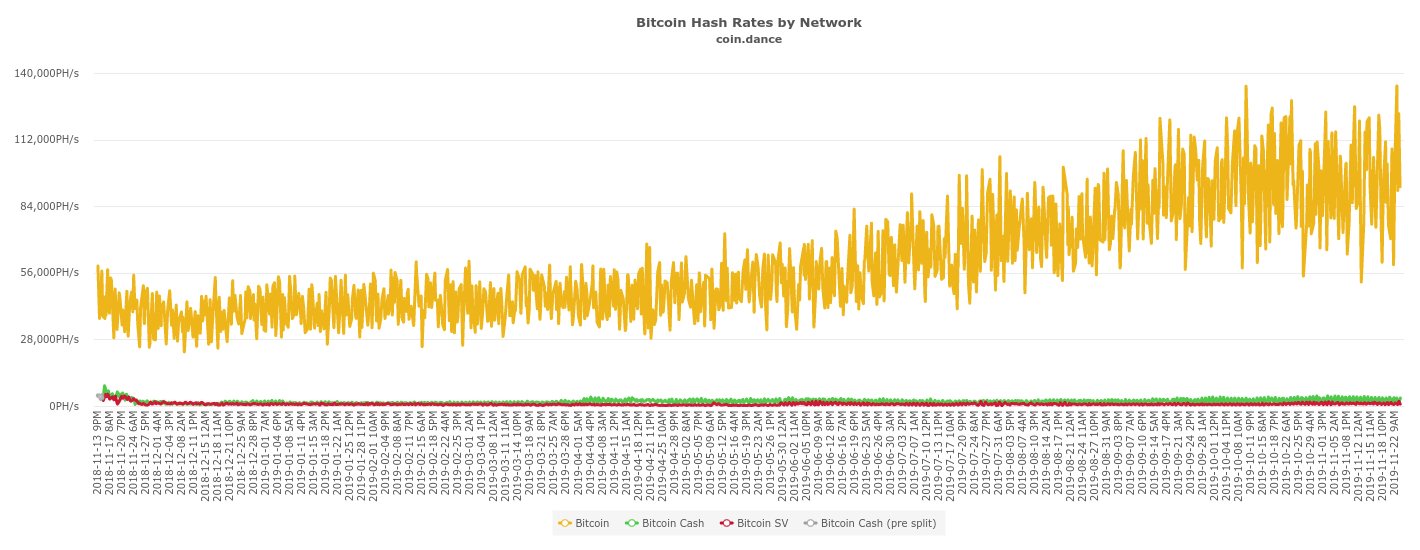 Bitcoin-Netzwerk-Hash-Rate (in Orange).
