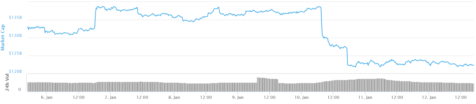 7-day chart of the total encrypted market