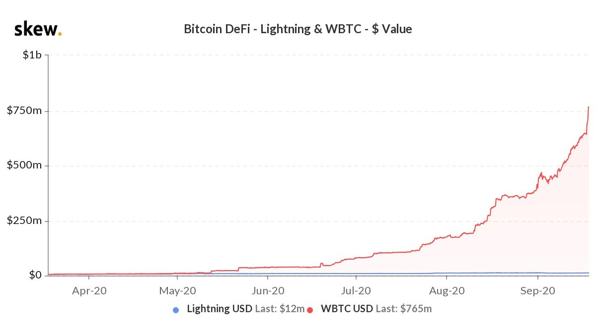 The wBTC market cap