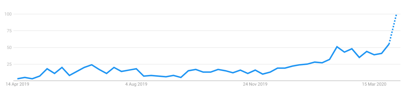 """Bitcoin halving"" interest rising over time. Source: Google Search Trends"