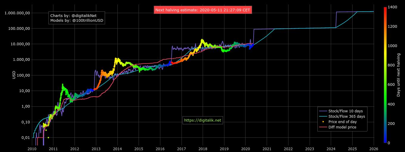 Grafico dello Stock-to-Flowa di Bitcoin, 11 maggio
