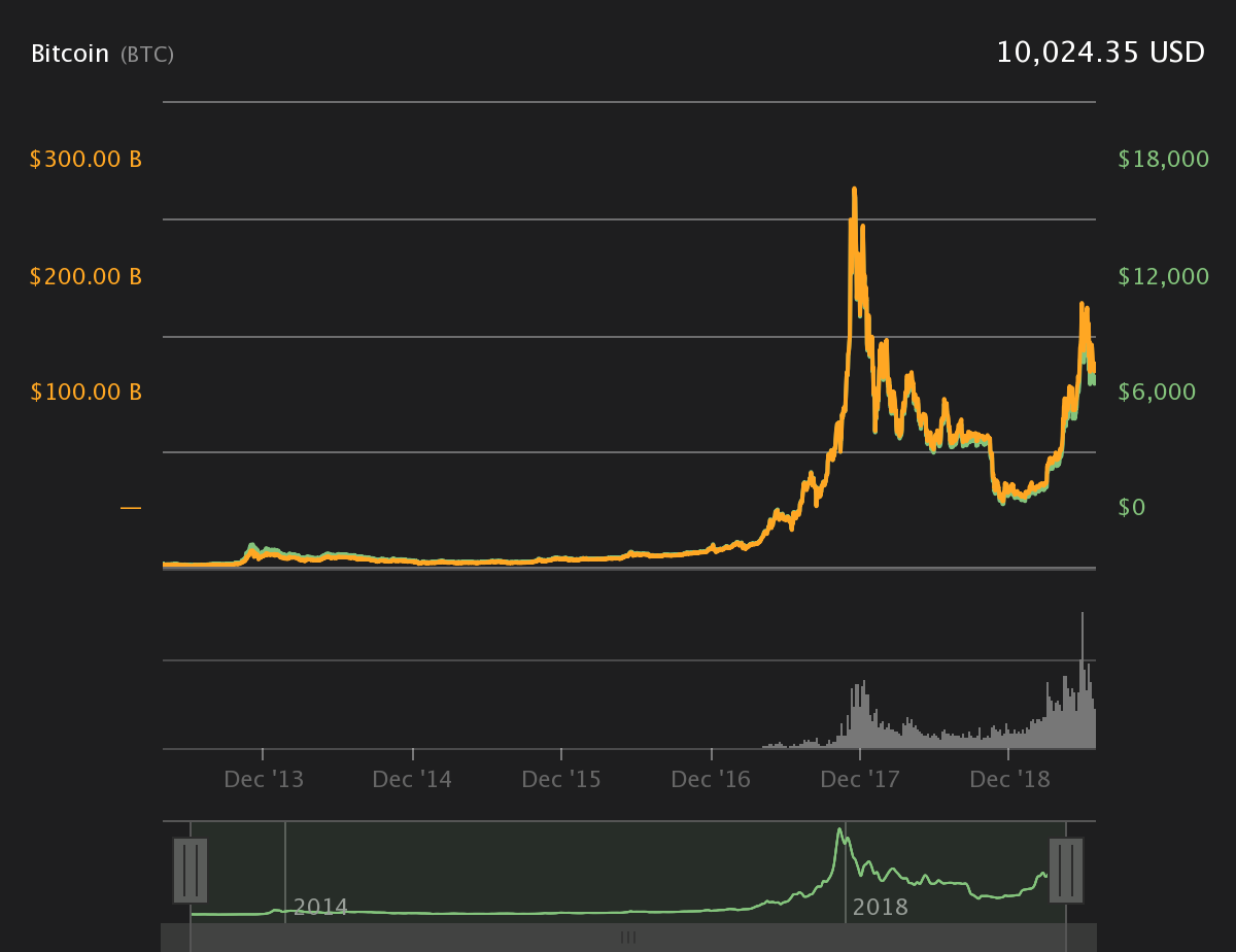 Chart courtesy of Coin360