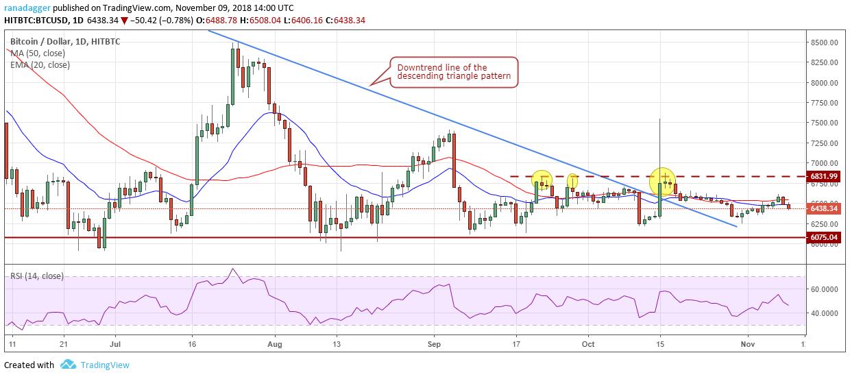 ビットコイン・アメリカドル(BTC/USD)チャート