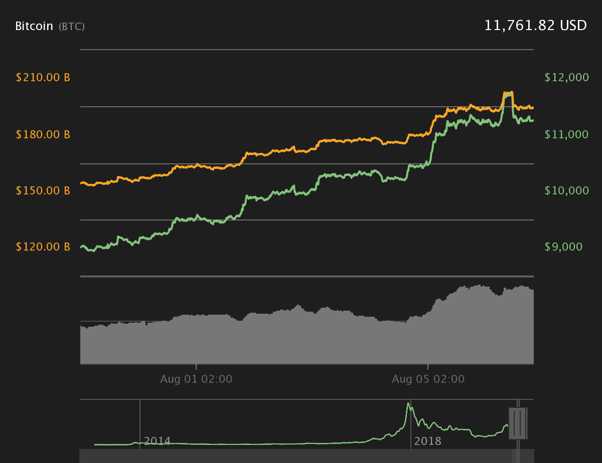 Gráfico de precios de Bitcoin para 7 días