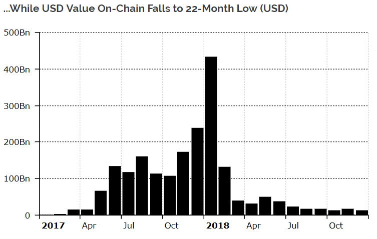 U.S. dollar value of on-chain transactions