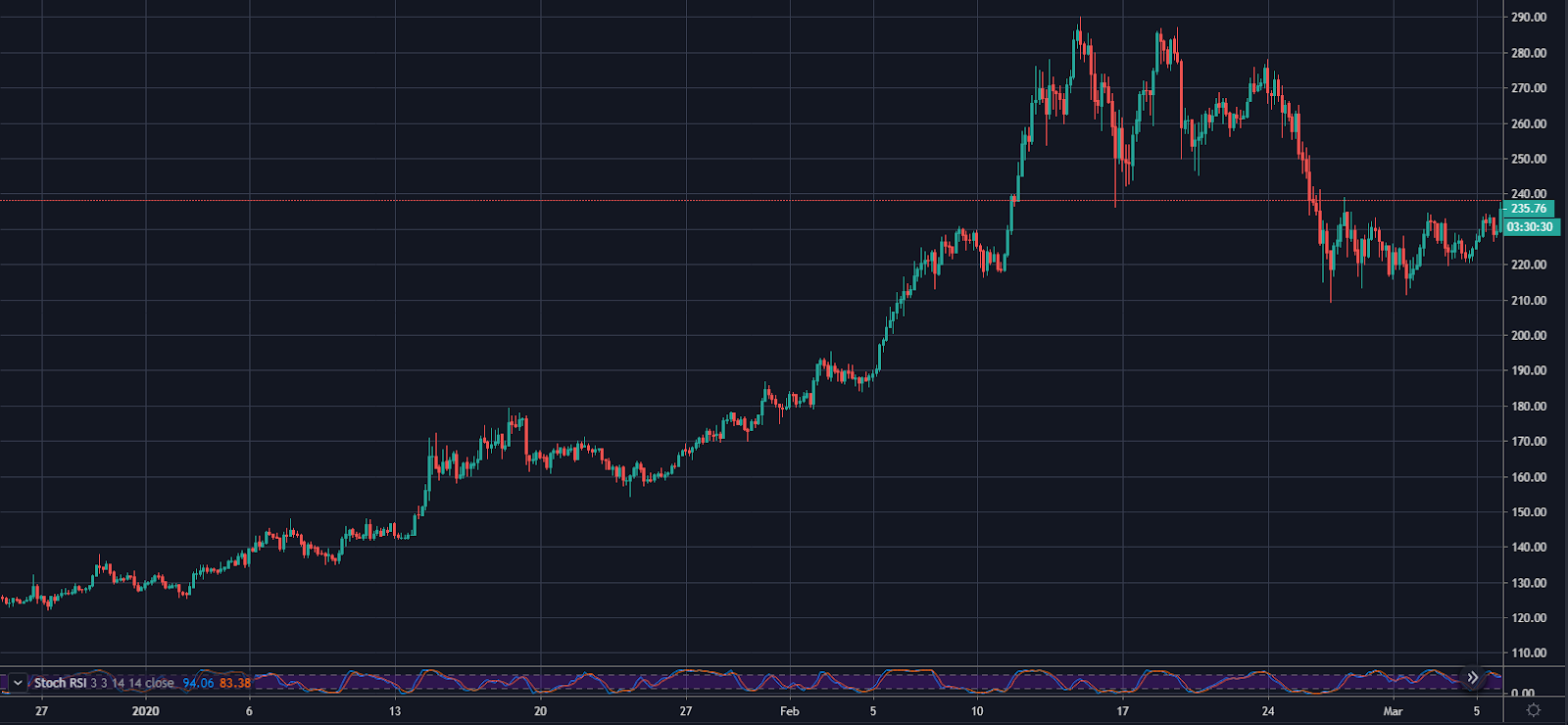 ETH/USD 4-Hr Chart. Source: TradingView