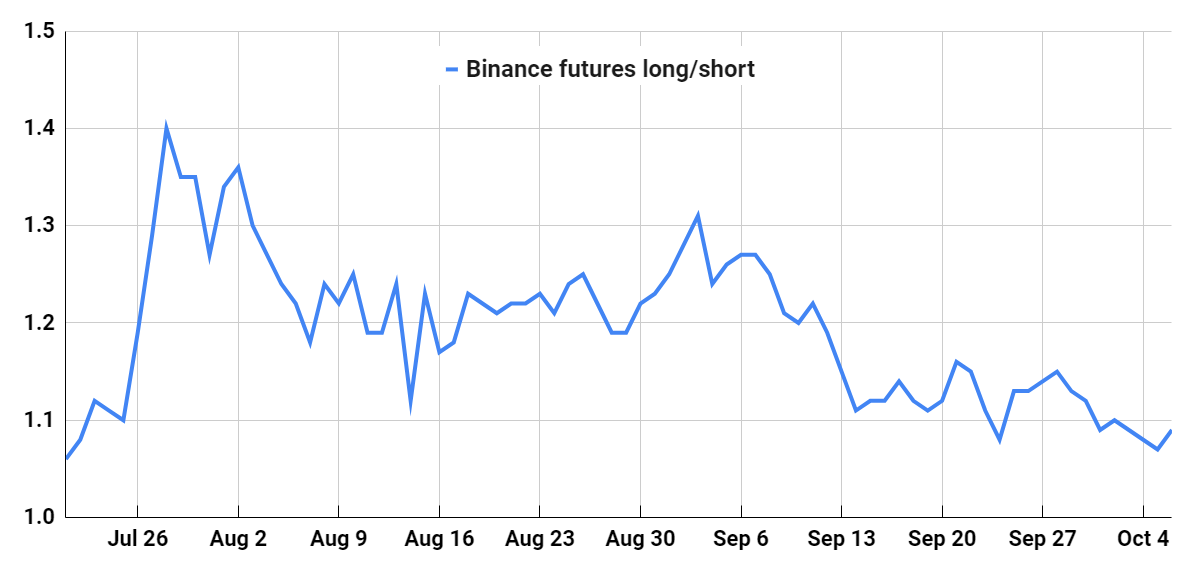 Binance top traders BTC long/short ratio