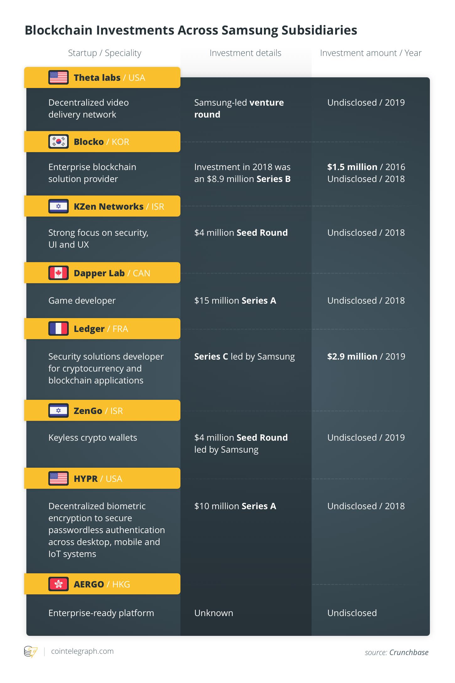Blockchain Investments Across Samsung Subsidiaries