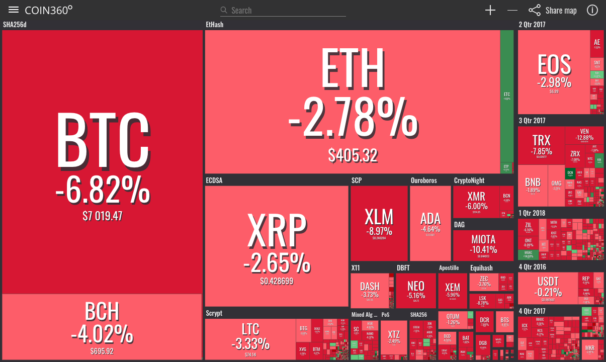 crypto market today news