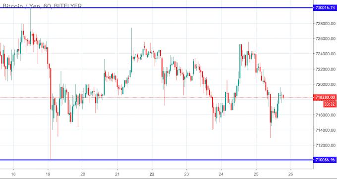 ビットコイン・円(BTC/JPY)チャート