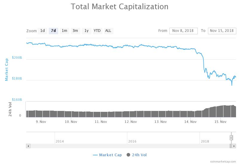 Total market capitalization weekly chart