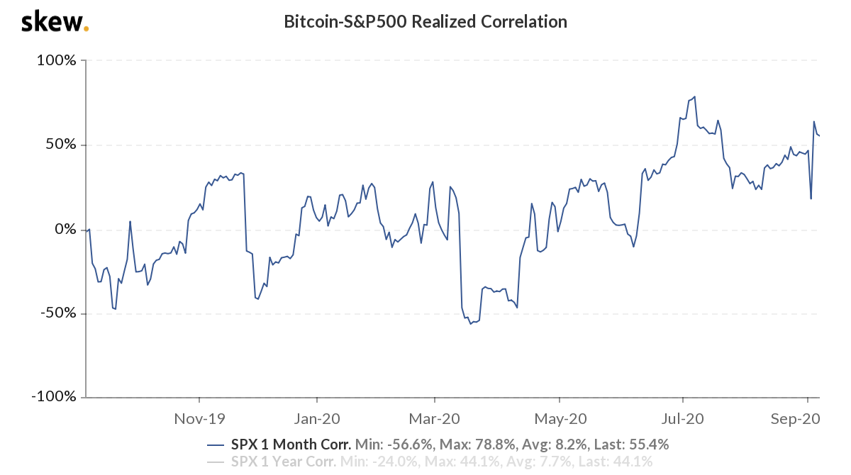 The realized correlation between Bitcoin and S&P 500