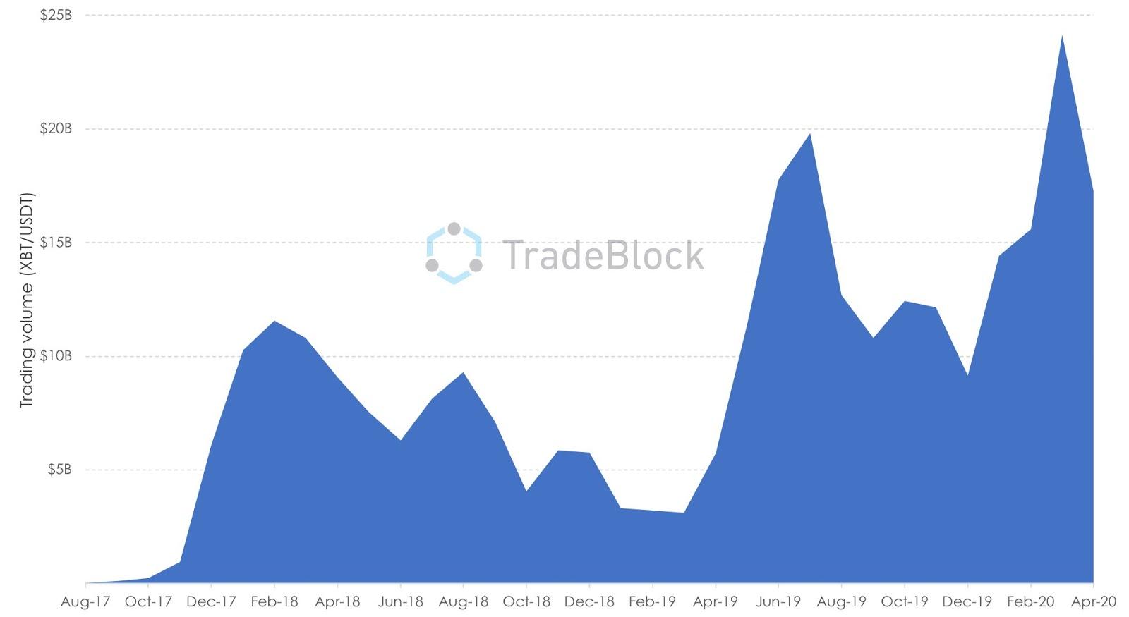 Binance, record di volumi per lo spot trading di BTC