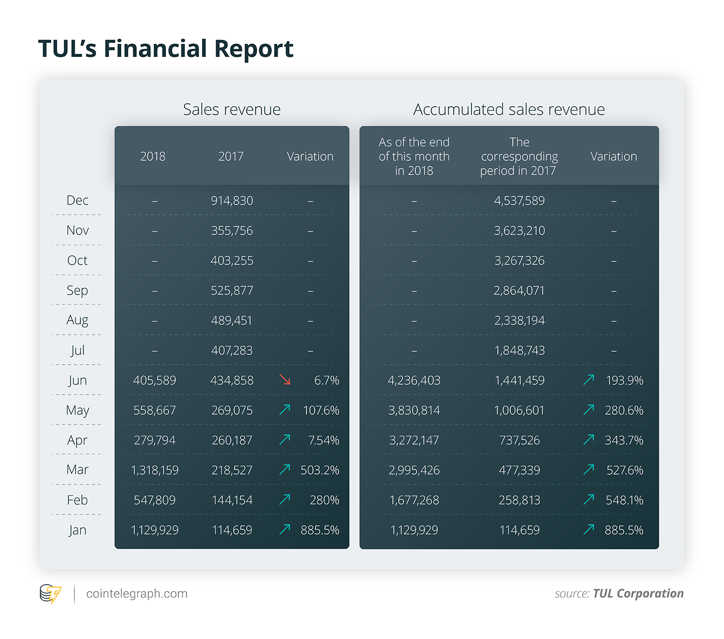 TUL's Financial Report