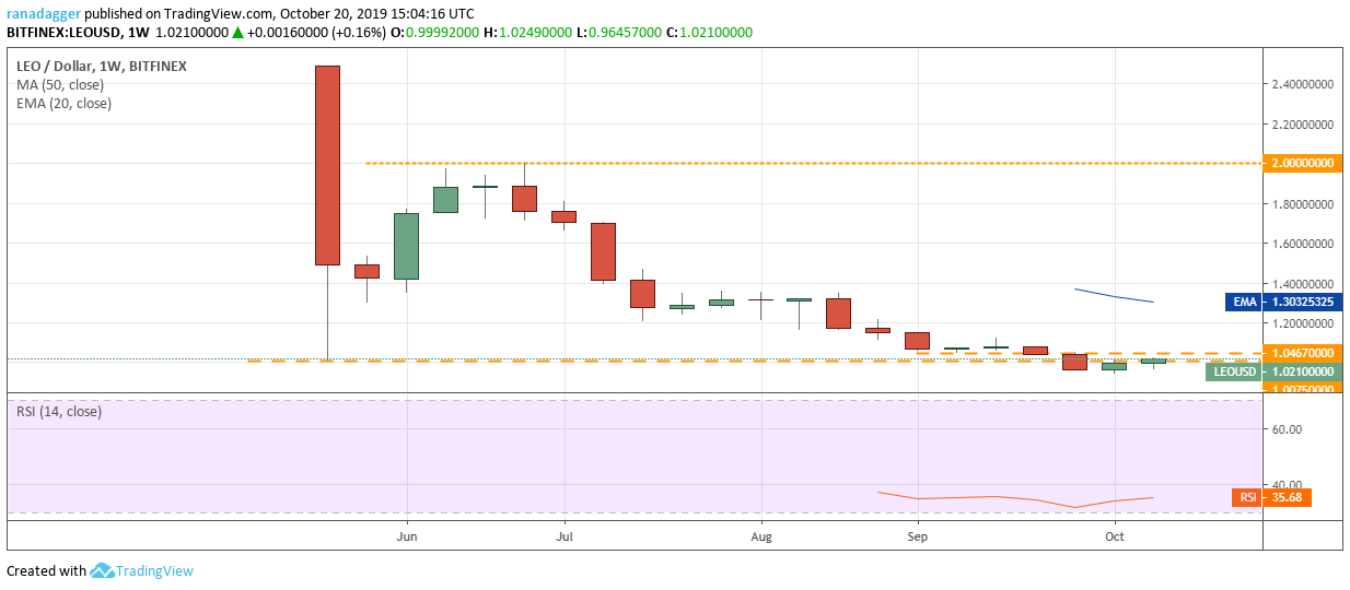 LEO/USD