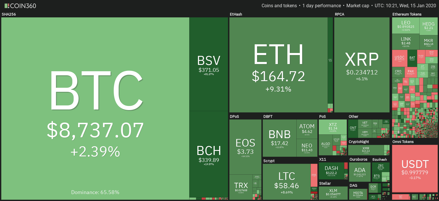 ราคา Bitcoin แตะ $8,700 เป็นเดือนมกราคมที่เติบโตสูงสุดนับตั้งแต่ 2012