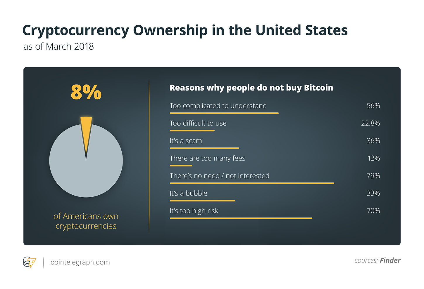 Cryptocurrency Ownership in the United States