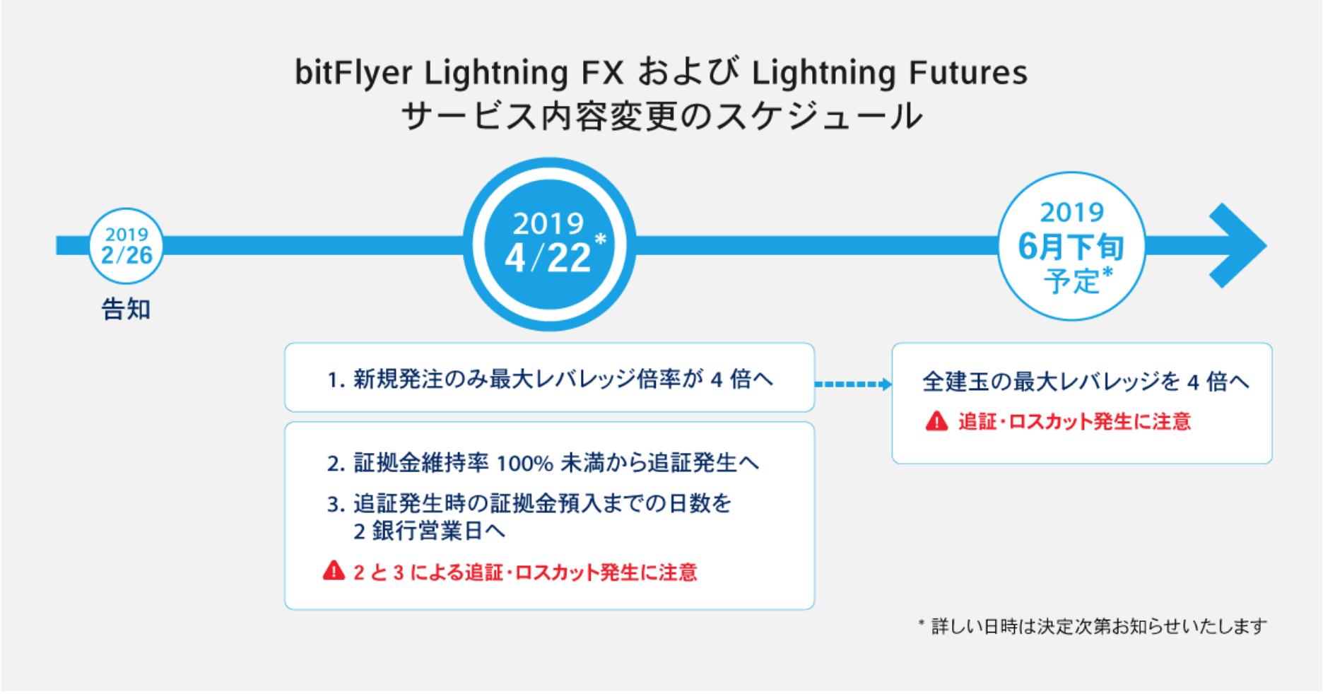 ビットフライヤー社、ライトニングFXにおける最大レバレッジの変更について