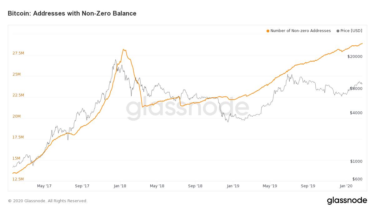 Bitcoin Addresses with Non-Zero Balance. Source: glassnode.com