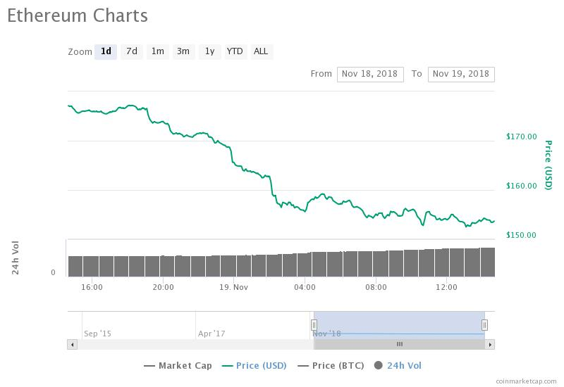 Ethereum daily price chart. Source: CoinMarketCap