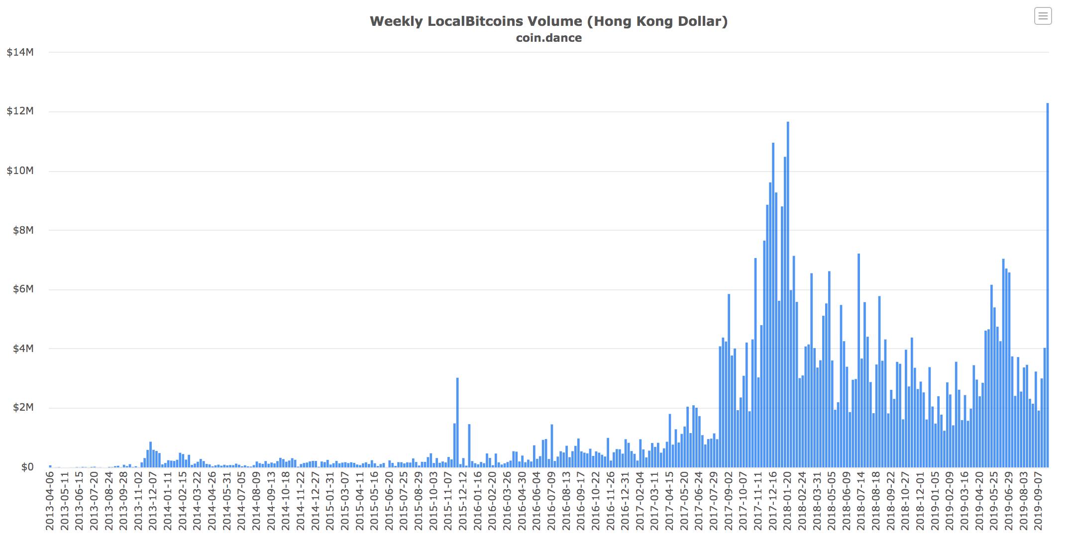 【香港でデモ隊強制排除。ビットコインへの逃避需要は続くか?】 | FXcoin 暗号資産(仮想通貨)情報サイト
