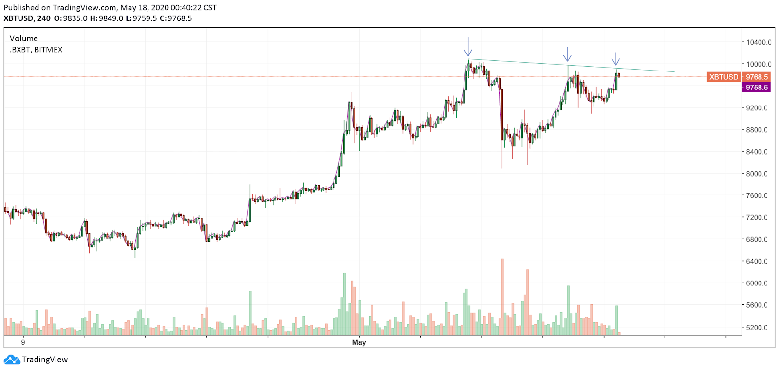 Triple lower highs on the 4H Bitcoin price chart. Source: TradingView