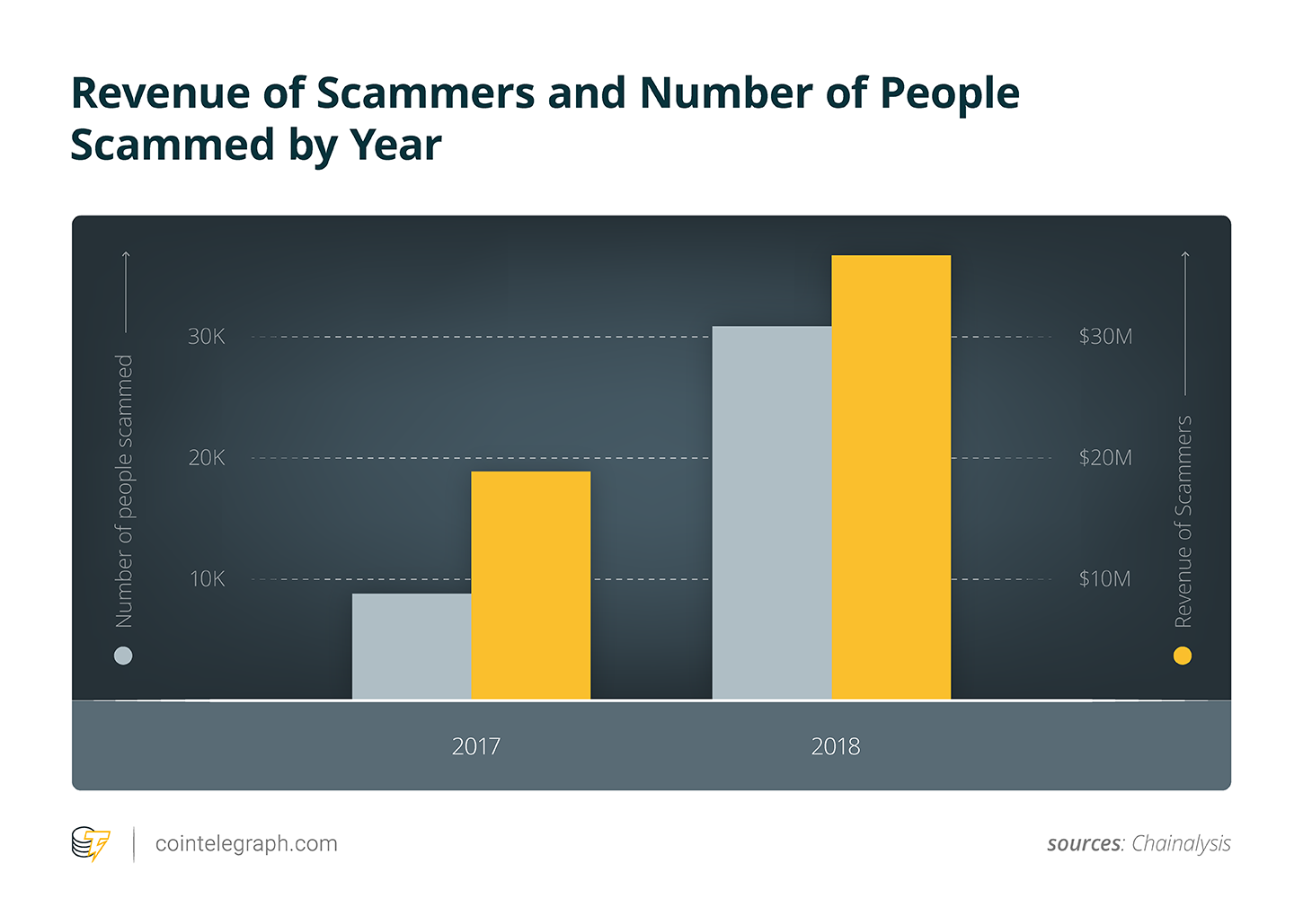 Revenue of Scammers and Number of People Scammed by Year