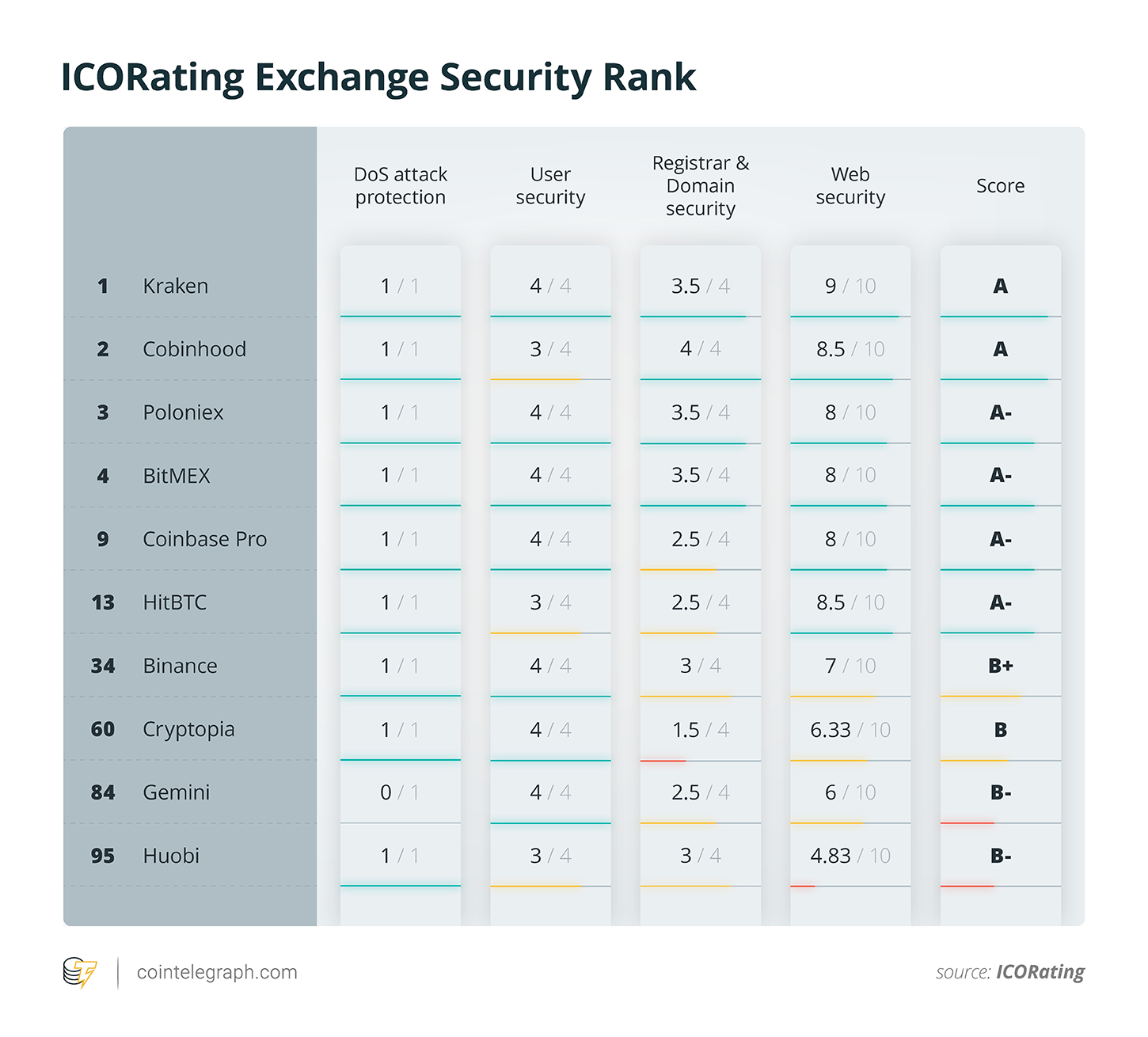 ICORating Exchange Security Rank