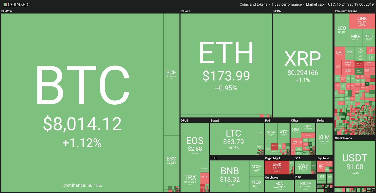 Visualización de mercado. Fuente: Coin360