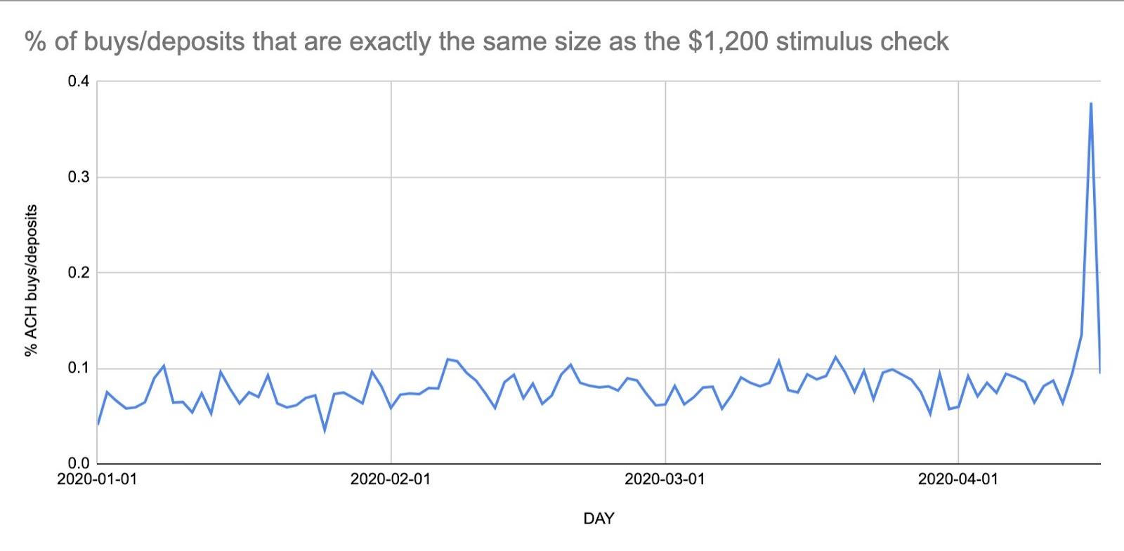 Percentuale di acquisti e depositi dal valore di 1.200$