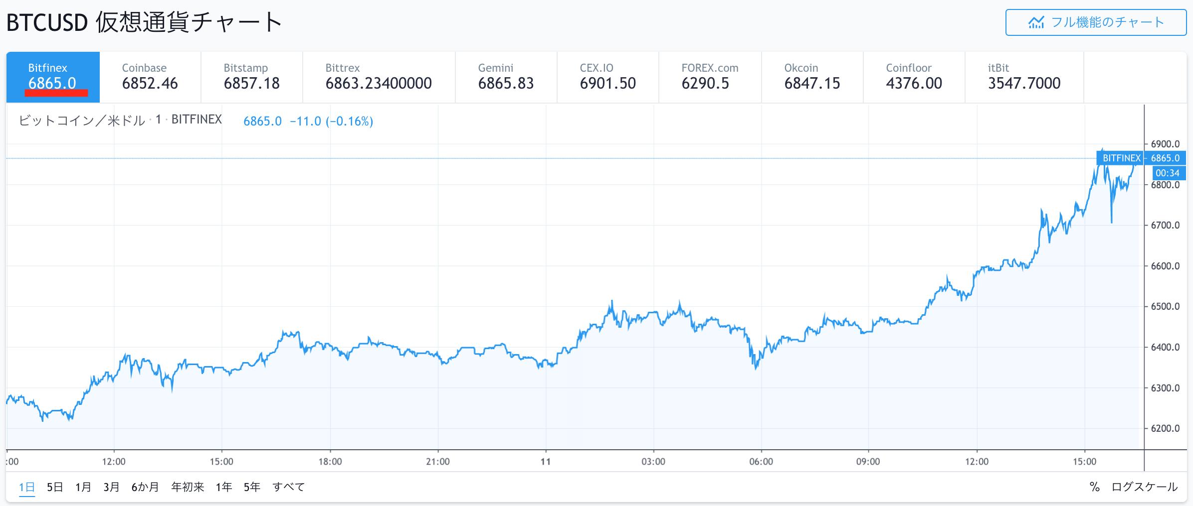 ビットコイン/米ドルチャート