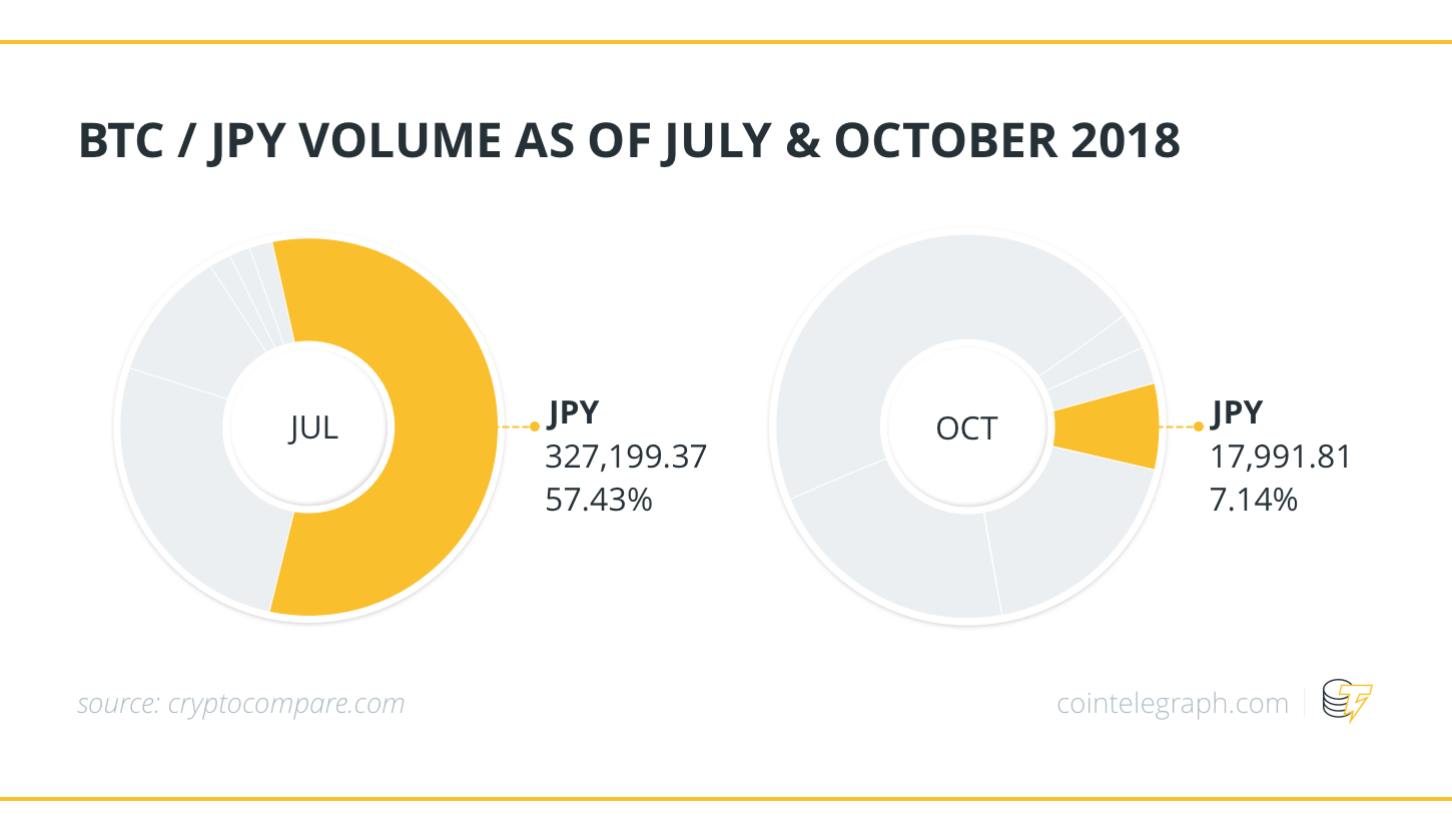 BTC / JPY VOLUME AS OF JULY & OCTOBER 2018