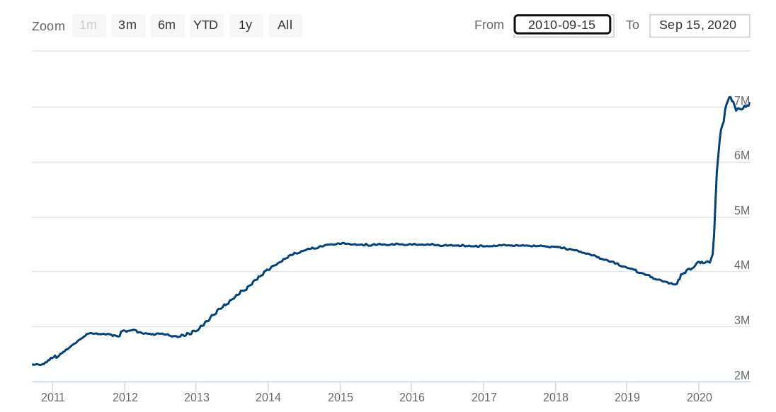 Grafico a 10 anni del bilancio della Federal Reserve. Fonte: Federal Reserve