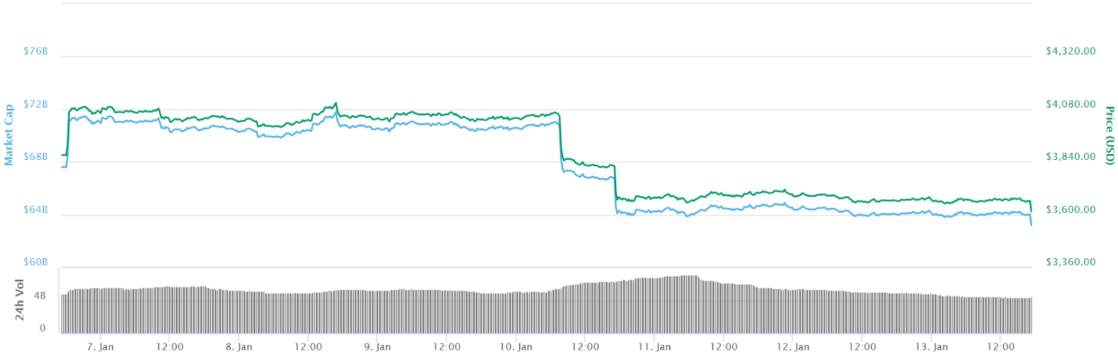 Bitcoin 7-day chart price