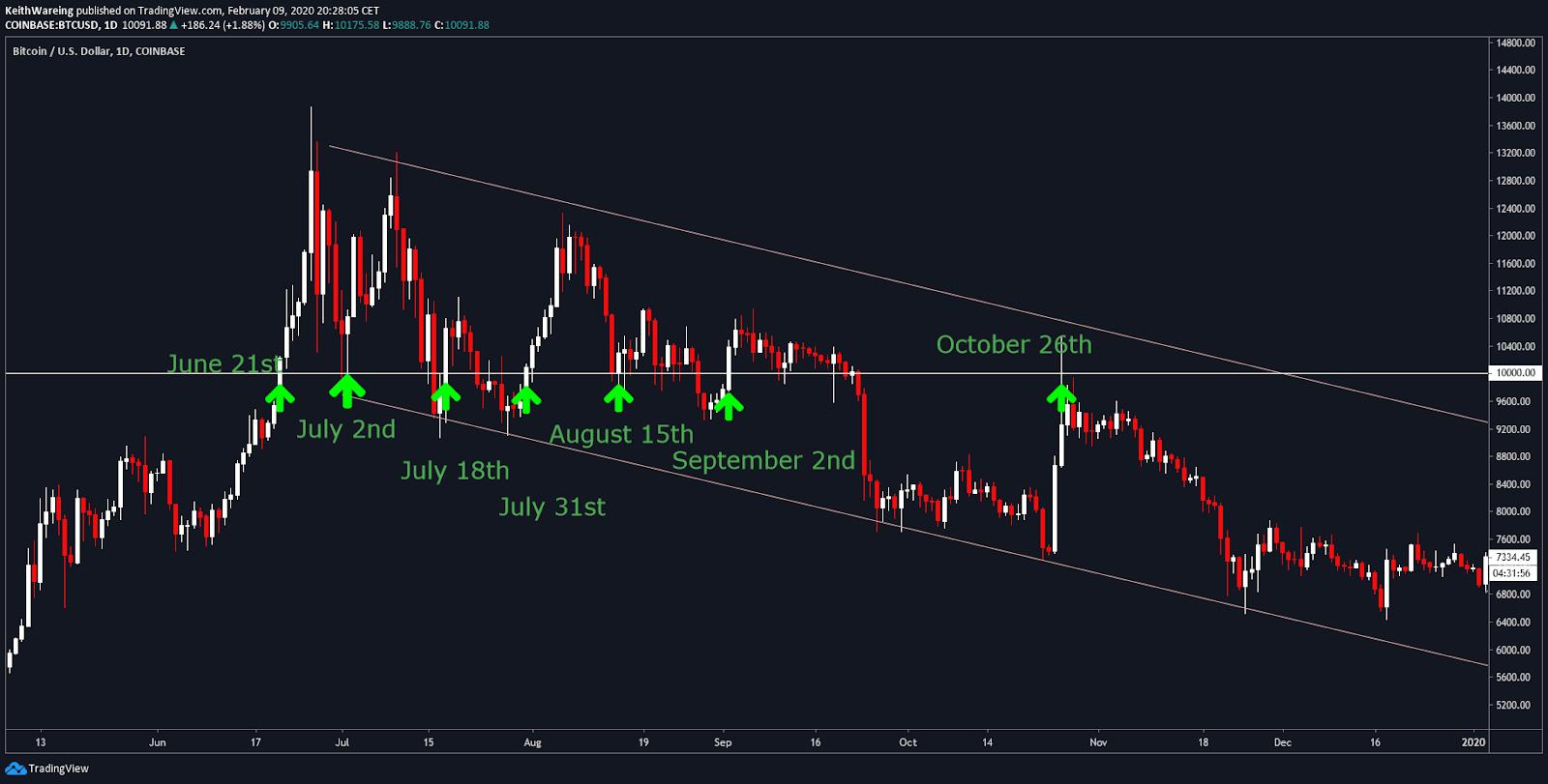 BTC USD, grafico giornaliero