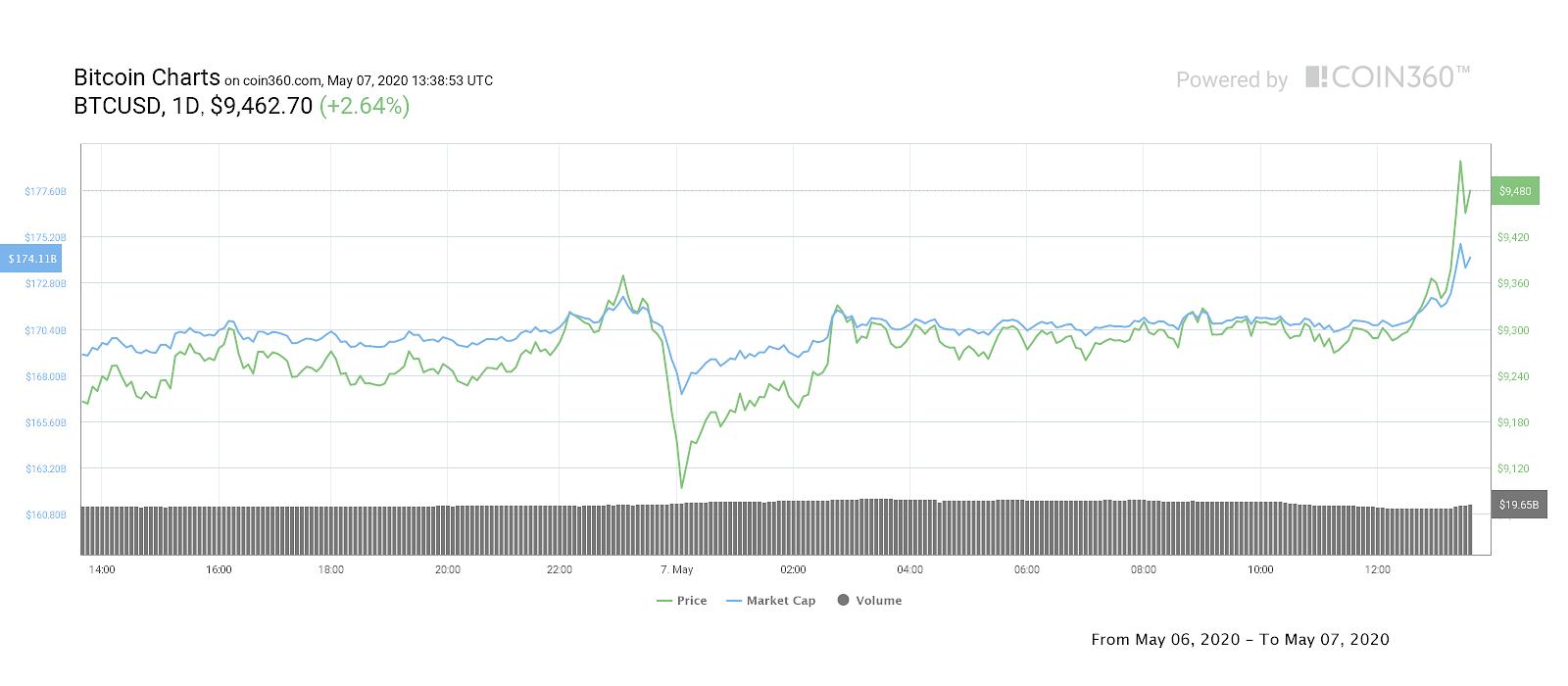 Bitcoin, grafico a un giorno