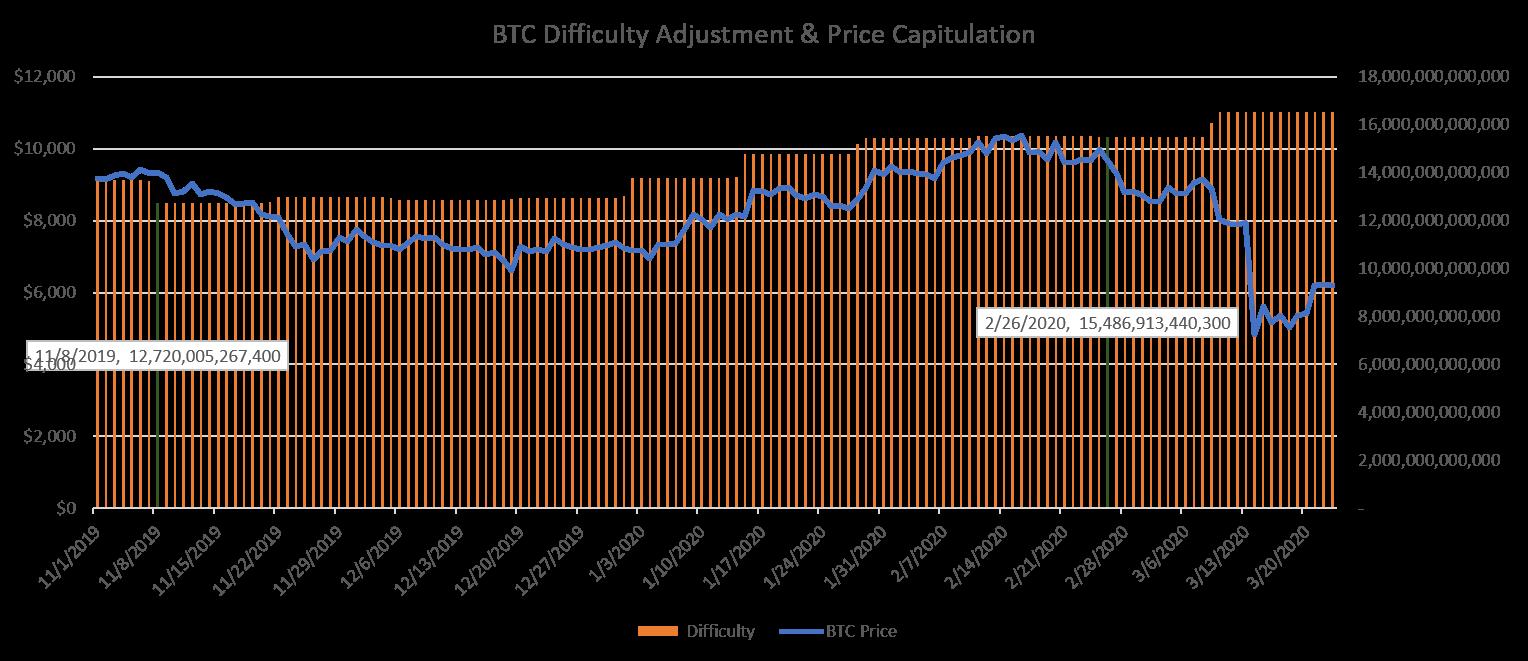 Rapporto fra difficoltà e prezzo di Bitcoin