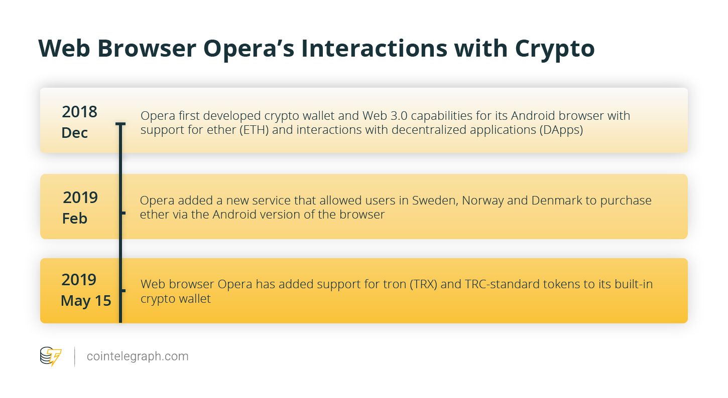 Opera Web Browser Crypto Wallet Launches Support for Tron
