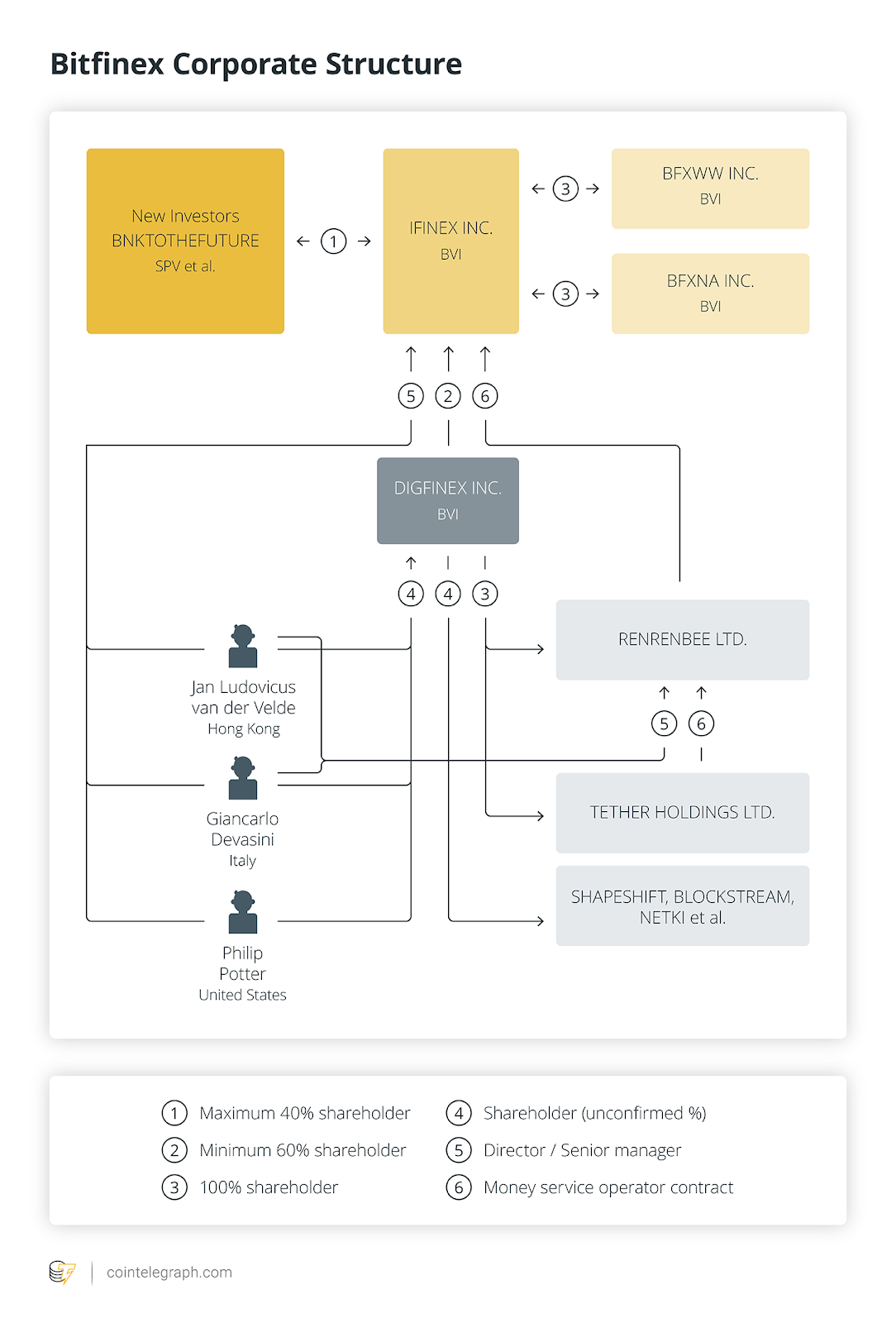 Bitfinex corporate structure