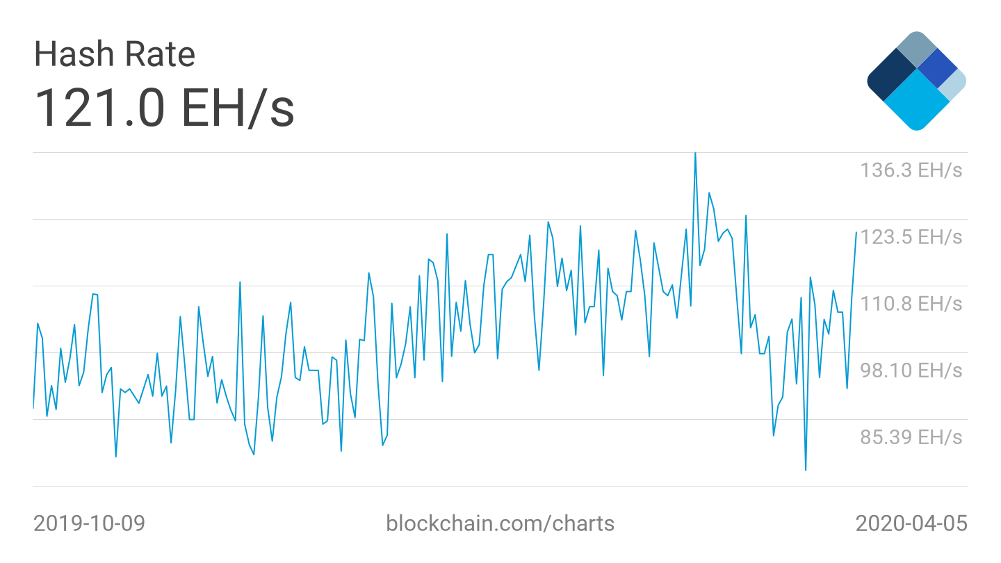 Bitcoin hash rate 6-month chart