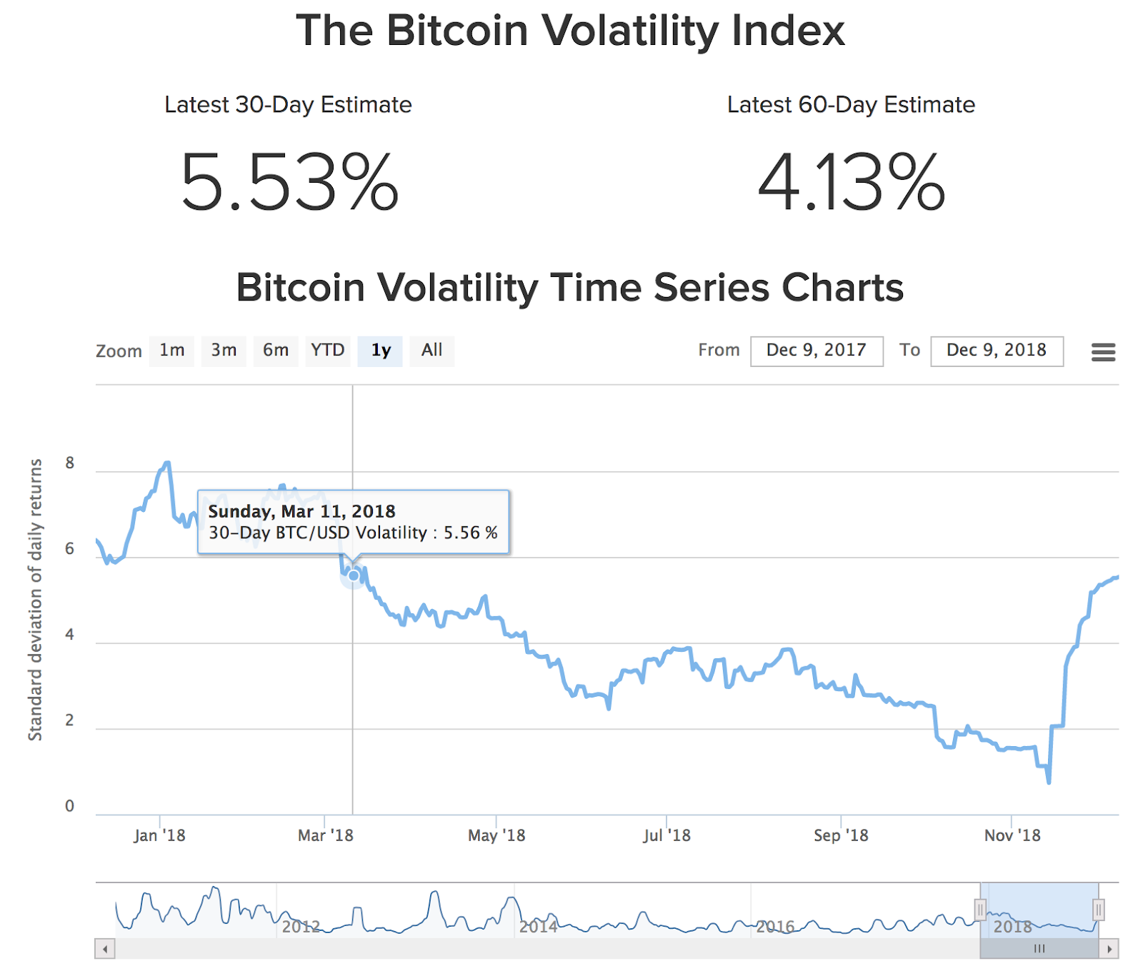 BTC-USD Volatility Index 1-year Chart