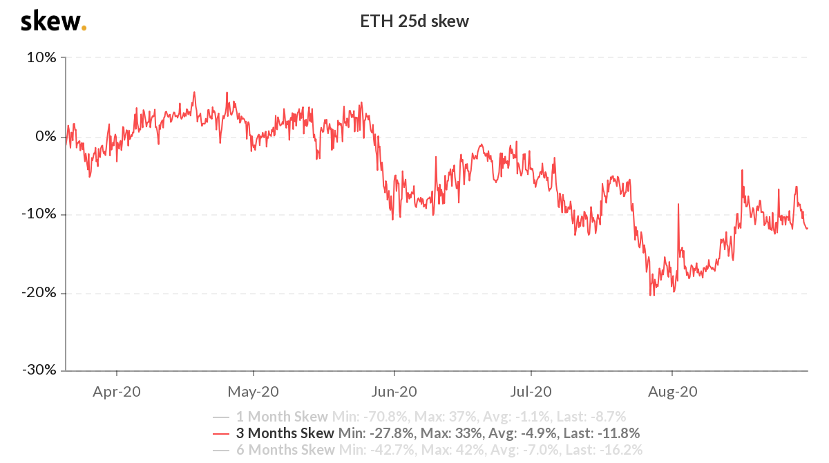 Ether 3-month options 25% delta skew