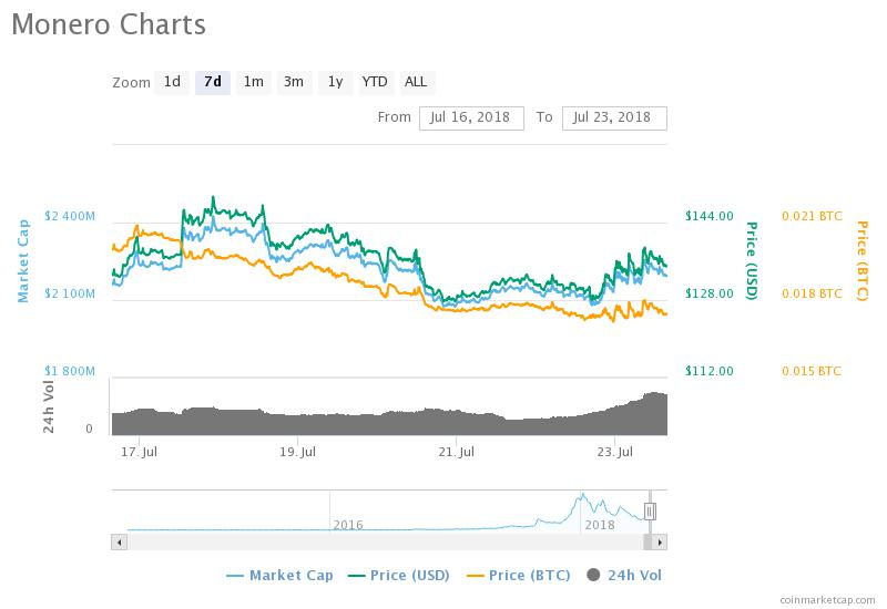 Monero 7-day chart. Source: CoinMarketCap