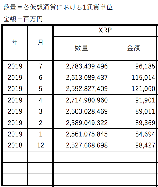 Yen-denominated XRP holdings on JVCEA member exchanges, Dec. 2018-July 2019