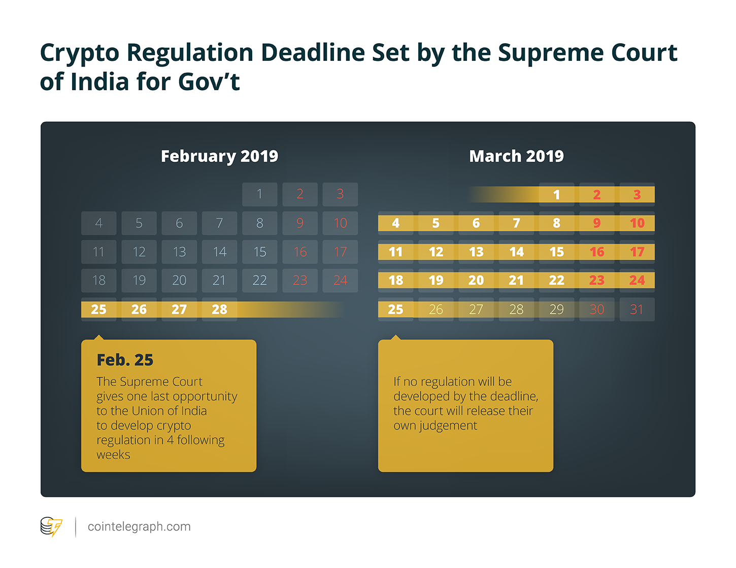 Crypto Regulation Deadline Set by the Supreme Court of India for Gov't