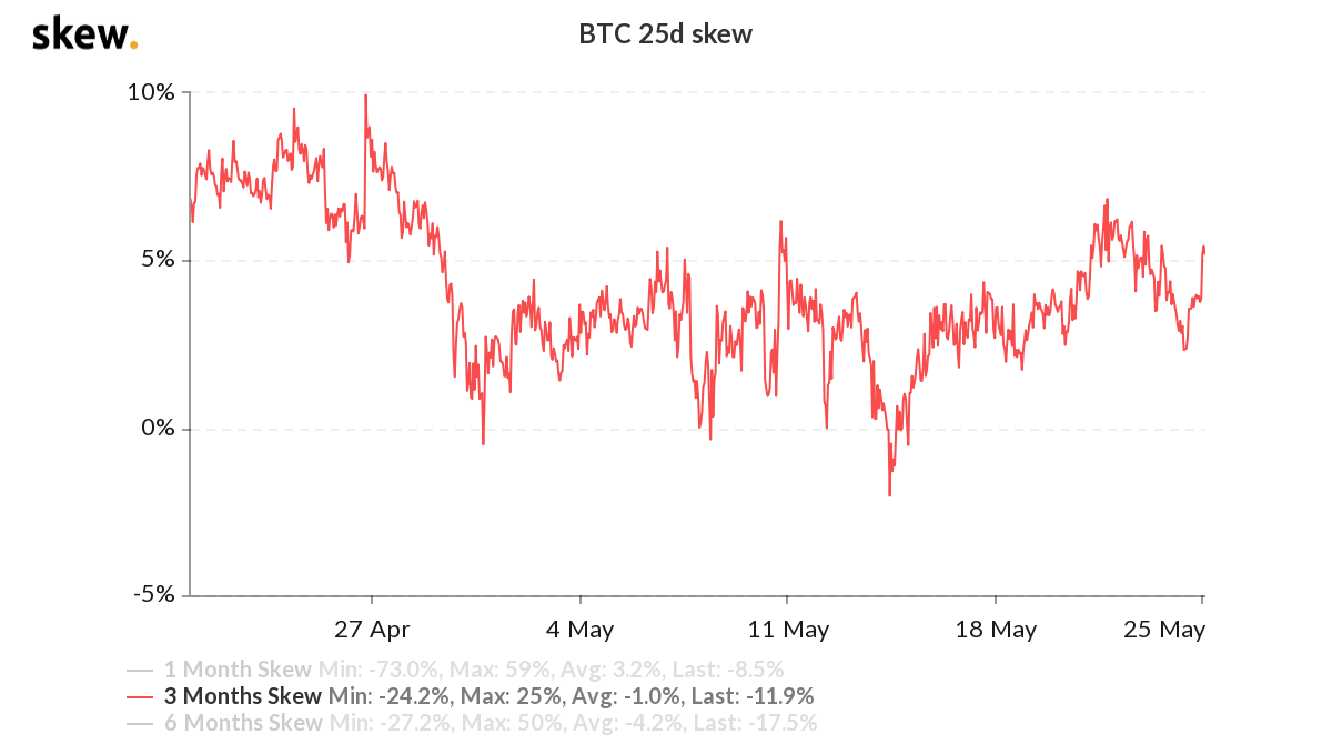 Bitcoin 3-month options 25% delta skew