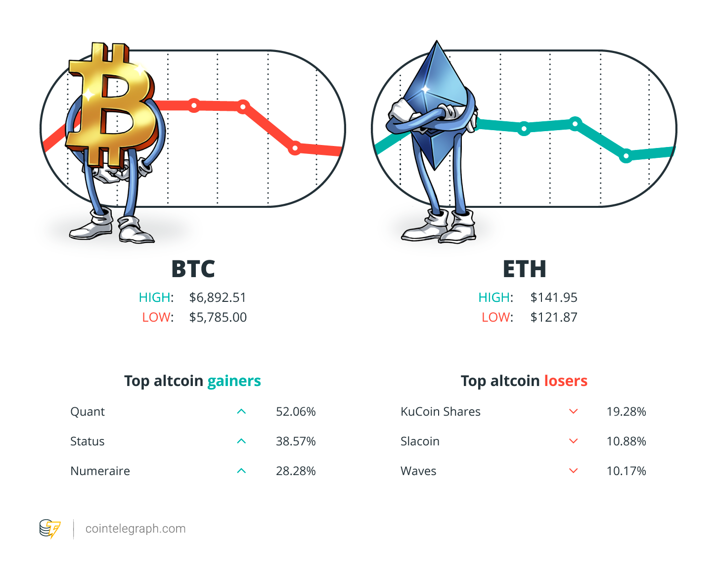 top cryptocurrency gainers 2021
