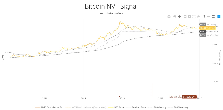 Bitcoin NVT-Signal