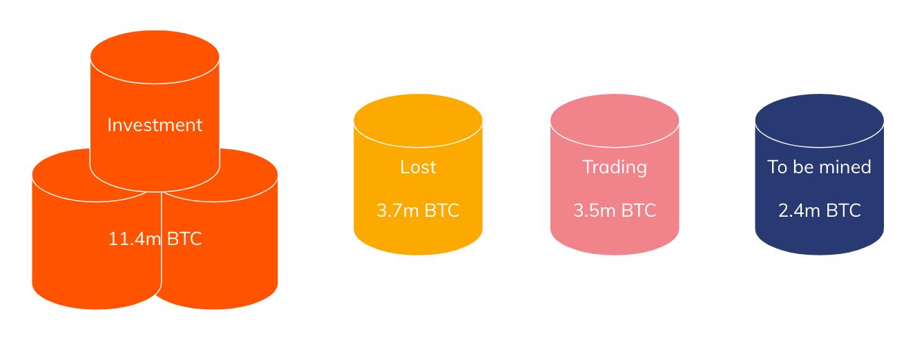 Desglose del suministro de Bitcoin