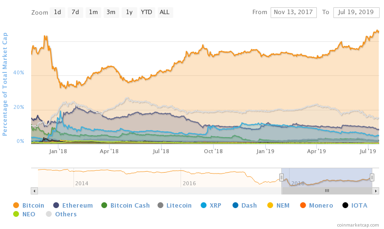 Bitcoin dominance chart as percentage of total market capitalization